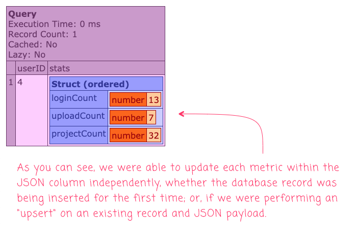 JSON values being incremented in MySQL 5.7 and Lucee CFML.