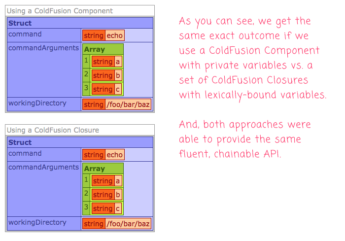 The same results for ColdFusion Components and ColdFusion Closures in Lucee CFML.