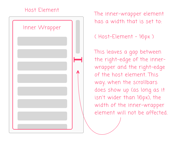 An illustration of the Gmail labels DOM that leaves a gap between the inner-wrapper and the host element (16 pixels wide).