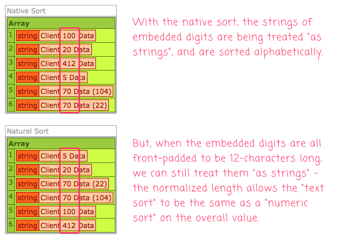 Two arrays, one sorted natively, one using an in-place natural sort in Lucee CFML.