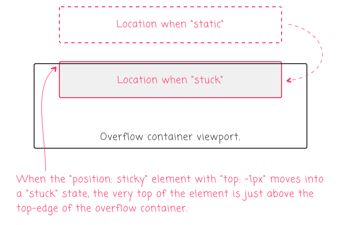 The top edge of the host element is just above the viewport when position: sticky with top of -1px.