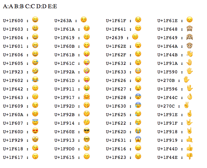 Various Emoji characters printed based on their Unicode CodePoints in Lucee CFML.