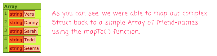 The results of an struct-to-array mapping in Lucee CFML.