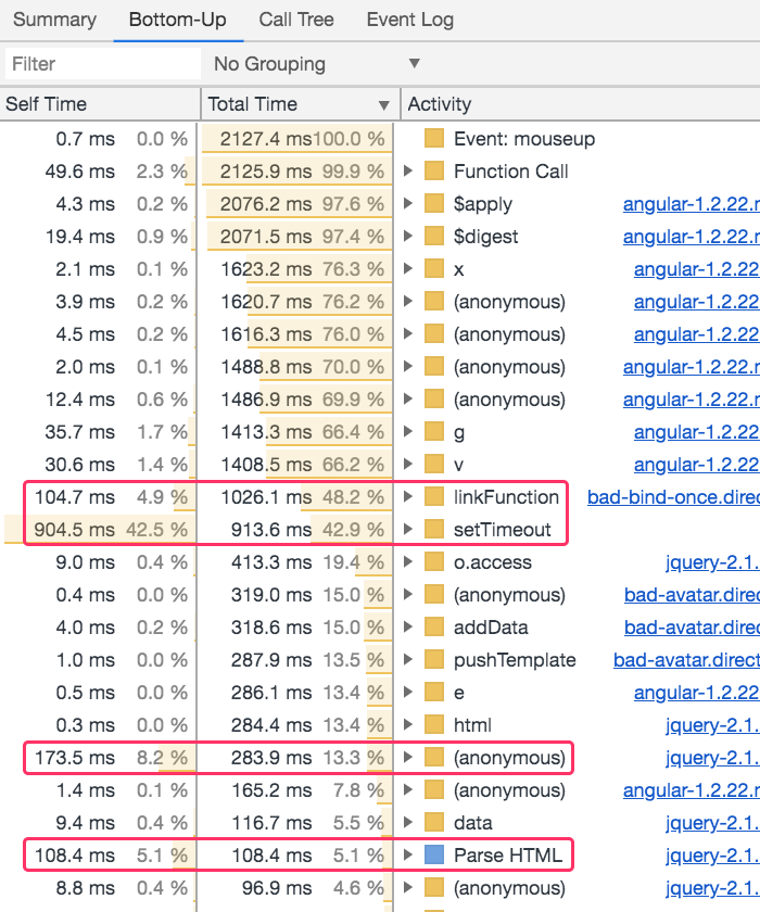 Bottom-up view of performance profiler for AngularJS 1.2.22.