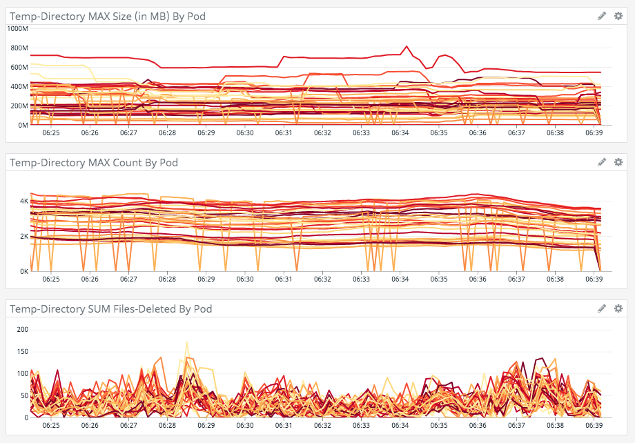 StatsD metrics around getTempDirectory() file management in Lucee CFML.