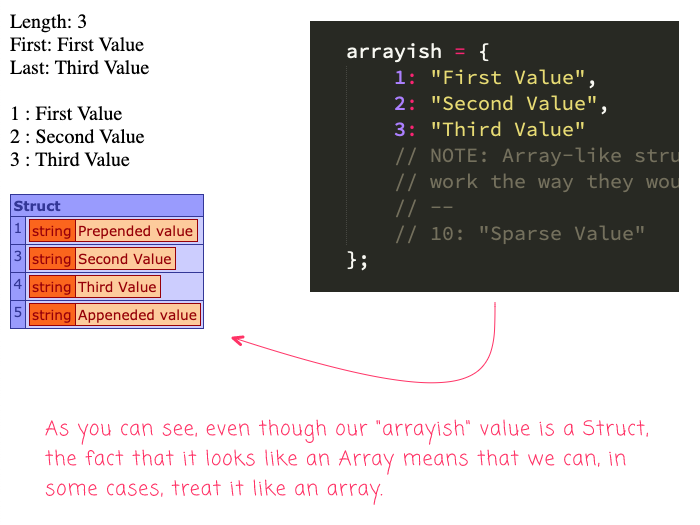 An array-like struct being treated as an Array in Lucee CFML.