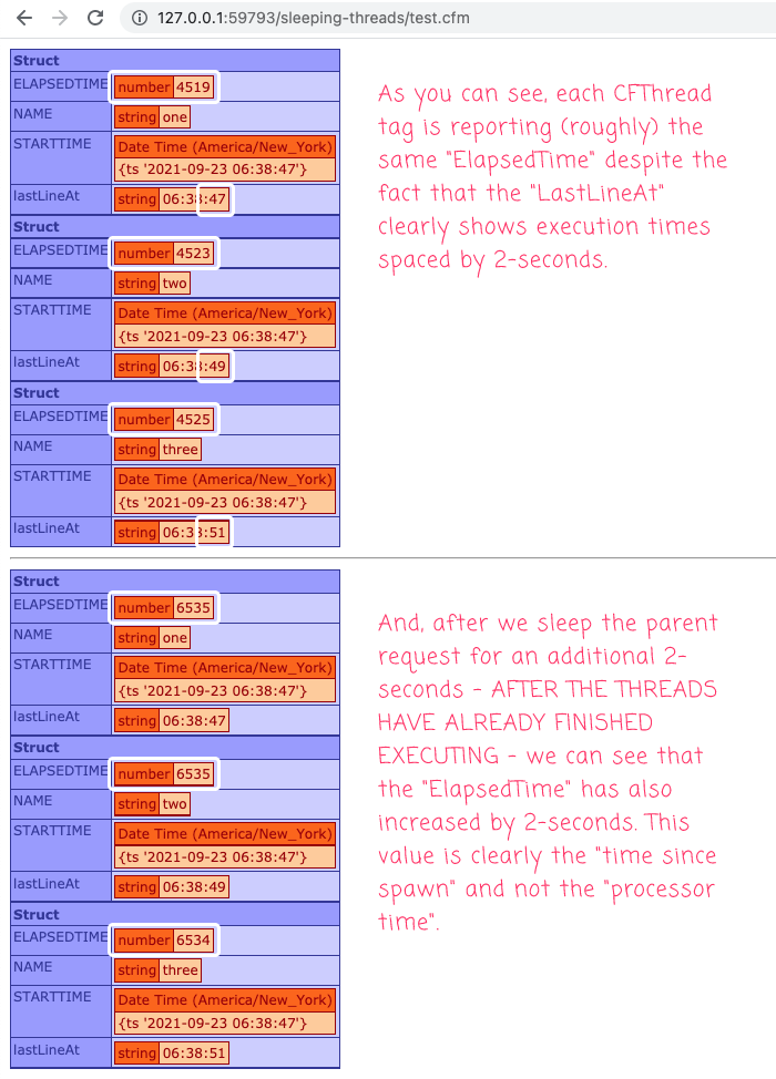 CFThread showing increased ElapsedTime even after finishing execution in Lucee CFML.