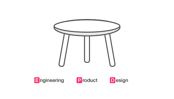 EPD: Engineering, Product, Design as a stool, in harmonious balance.