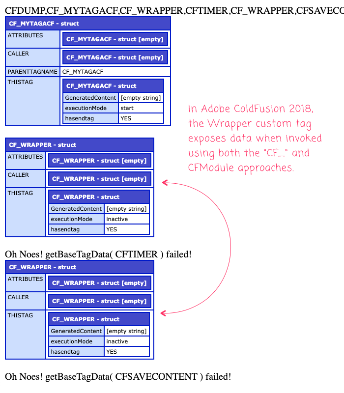 An attempt to access ColdFusion custom tag base data in Adobe ColdFusion.