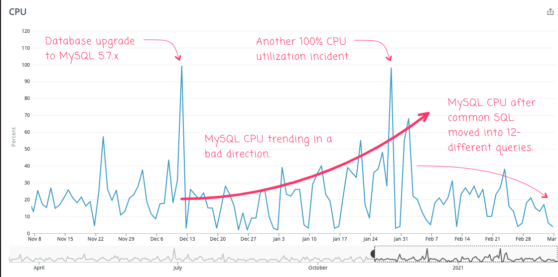 Results of SQL refactoring on MySQL CPU graphed over time in Datadog.
