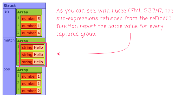 Captured groups returned from reFind() are incorrect in Lucee CFML 5.3.7.47 - they are all the same.